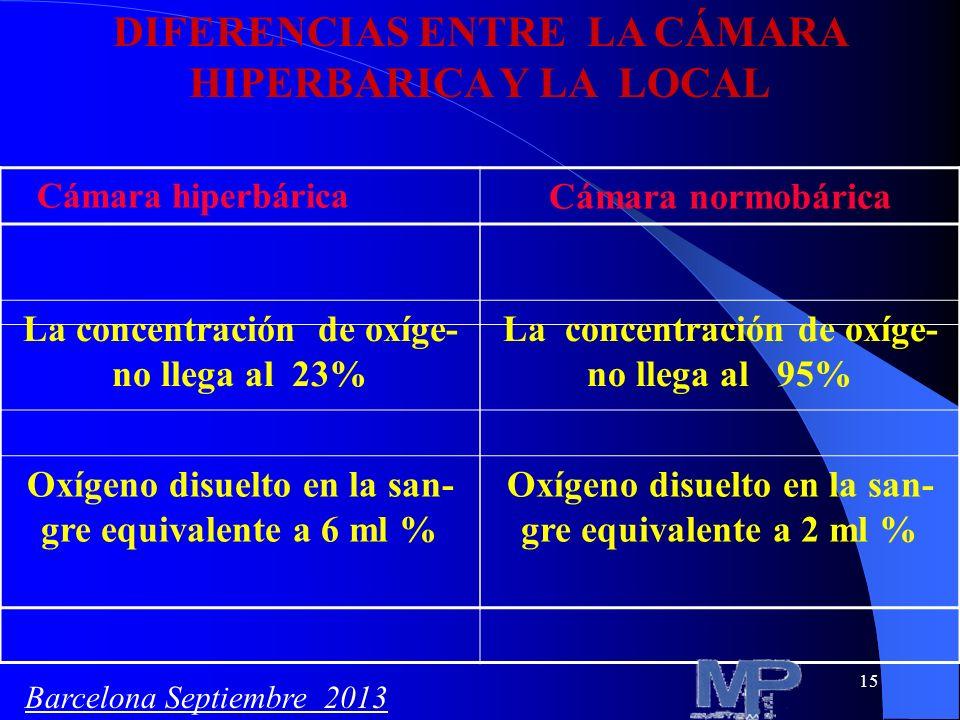 15 DIFERENCIAS ENTRE LA CÁMARA HIPERBARICA Y LA LOCAL Cámara hiperbárica Cámara normobárica La concentración de oxíge- no llega al 23% La concentració