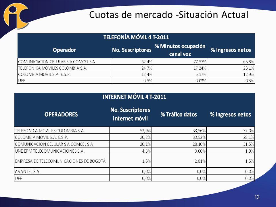 Cuotas de mercado -Situación Actual 13