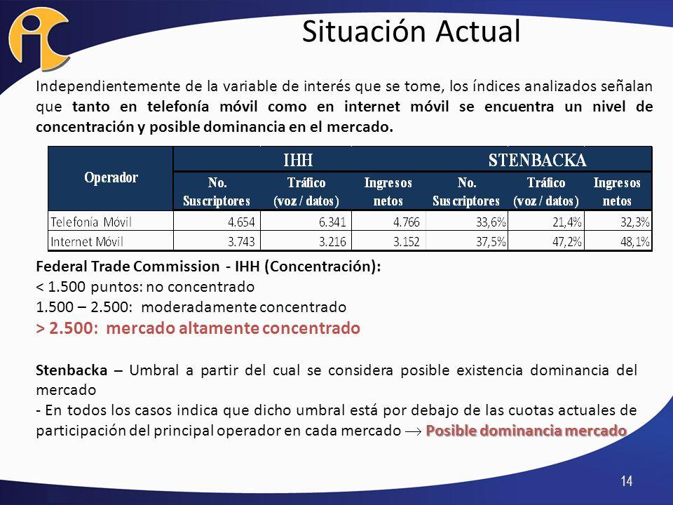 Situación Actual 14 Independientemente de la variable de interés que se tome, los índices analizados señalan que tanto en telefonía móvil como en inte