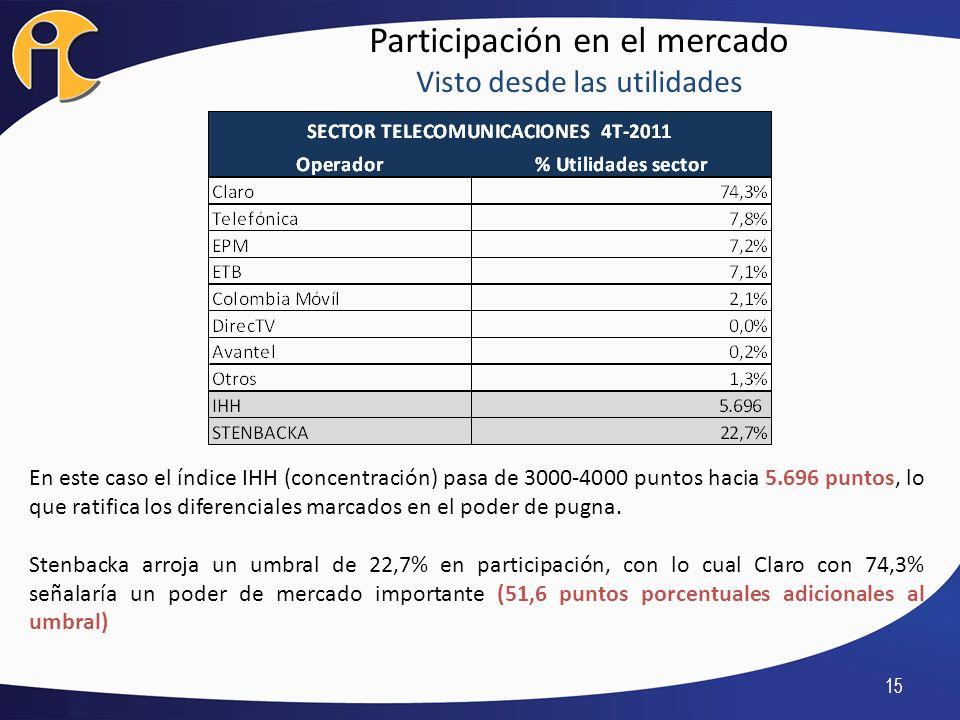Participación en el mercado Visto desde las utilidades 15 En este caso el índice IHH (concentración) pasa de 3000-4000 puntos hacia 5.696 puntos, lo q