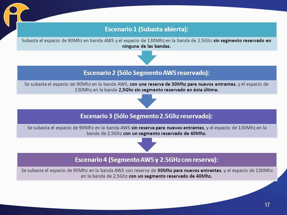 17 Escenario 4 (Segmento AWS y 2.5GHz con reserva): Se subasta el espacio de 90Mhz en la banda AWS con reserva de 30Mhz para nuevos entrantes, y el es