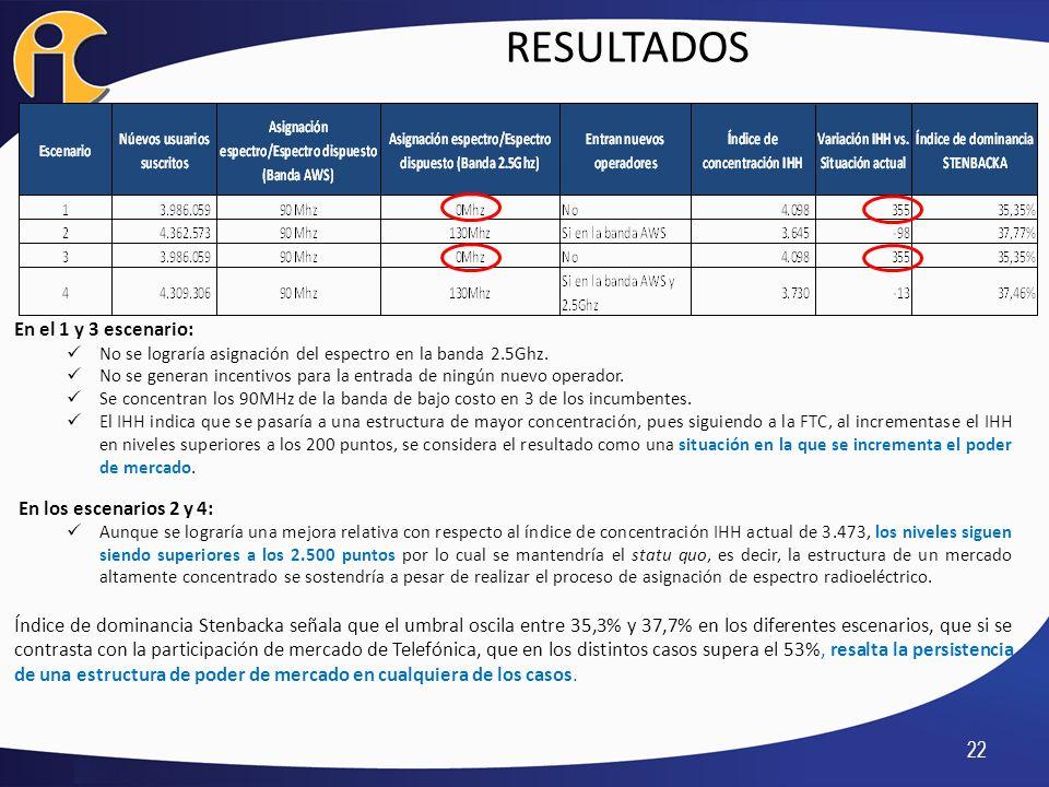 RESULTADOS 22 En el 1 y 3 escenario: No se lograría asignación del espectro en la banda 2.5Ghz. No se generan incentivos para la entrada de ningún nue
