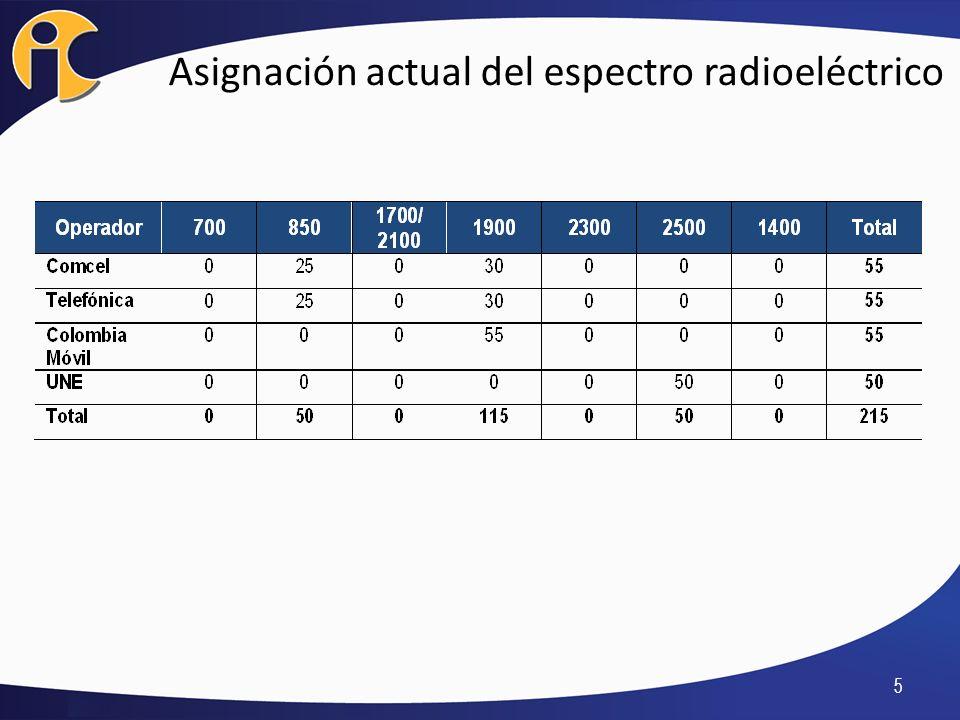 Proceso de adjudicación - MINTIC 225 MHz Otorgar permisos para el uso de hasta 225 MHz de espectro radioeléctrico, proceso sin precedentes, pues los actuales participantes en el sector poseen en suma 215 MHz de espectro asignado.