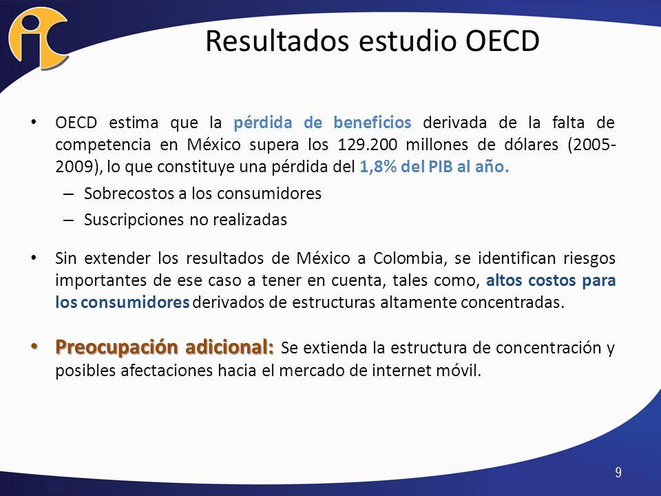 Resultados estudio OECD OECD estima que la pérdida de beneficios derivada de la falta de competencia en México supera los 129.200 millones de dólares