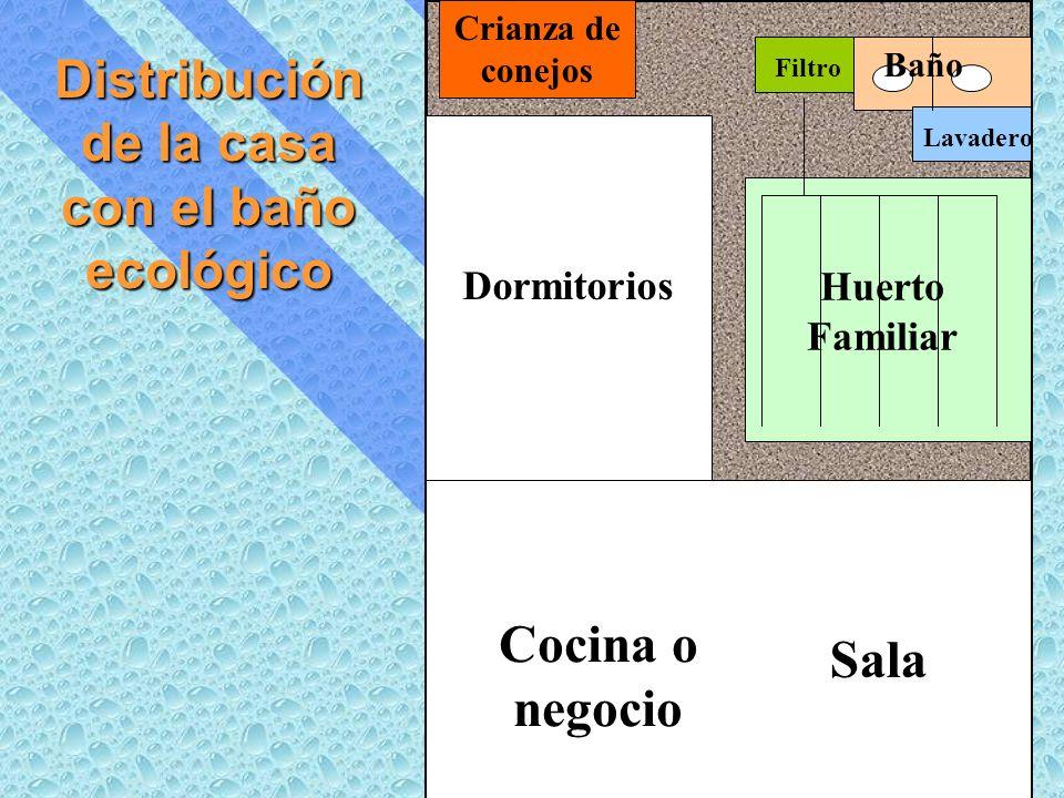 Distribución de la casa con el baño ecológico Lavadero Filtro Sala Crianza de conejos Baño Cocina o negocio Huerto Familiar Dormitorios