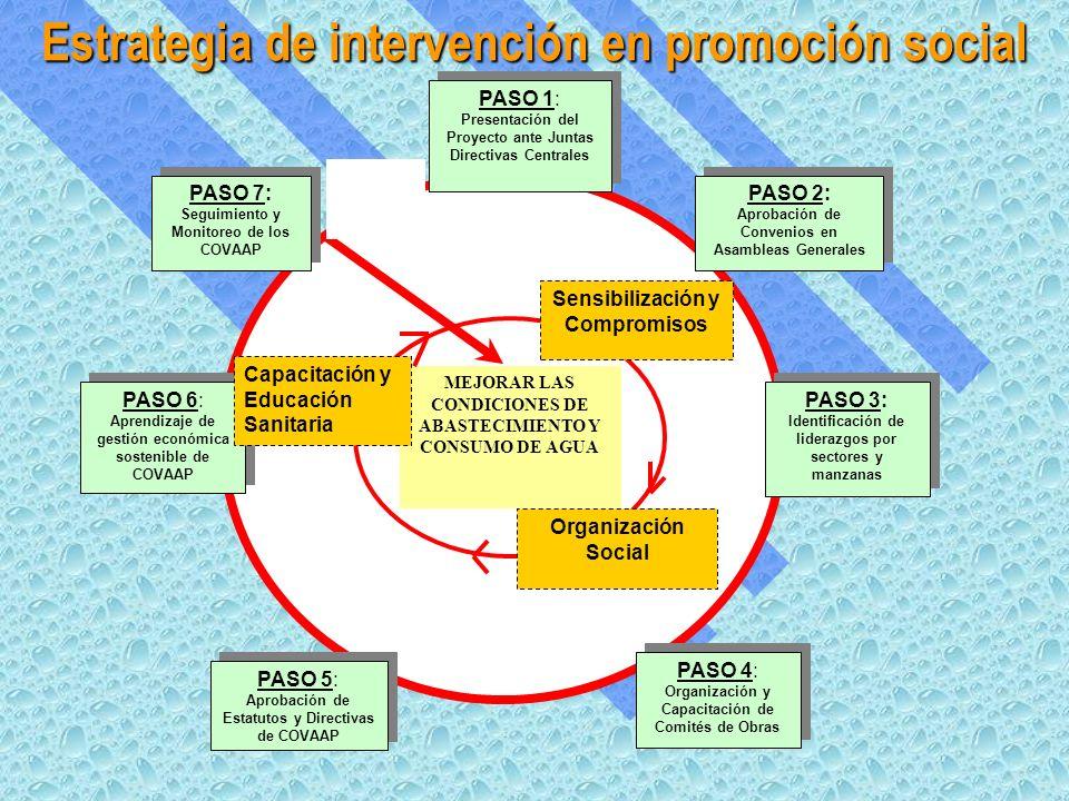 Estrategia de intervención en promoción social PASO 1: Presentación del Proyecto ante Juntas Directivas Centrales PASO 2: Aprobación de Convenios en Asambleas Generales PASO 2: Aprobación de Convenios en Asambleas Generales PASO 3: Identificación de liderazgos por sectores y manzanas PASO 3: Identificación de liderazgos por sectores y manzanas PASO 4: Organización y Capacitación de Comités de Obras PASO 4: Organización y Capacitación de Comités de Obras PASO 5: Aprobación de Estatutos y Directivas de COVAAP PASO 6: Aprendizaje de gestión económica sostenible de COVAAP PASO 7: Seguimiento y Monitoreo de los COVAAP PASO 7: Seguimiento y Monitoreo de los COVAAP MEJORAR LAS CONDICIONES DE ABASTECIMIENTO Y CONSUMO DE AGUA Sensibilización y Compromisos Organización Social Capacitación y Educación Sanitaria