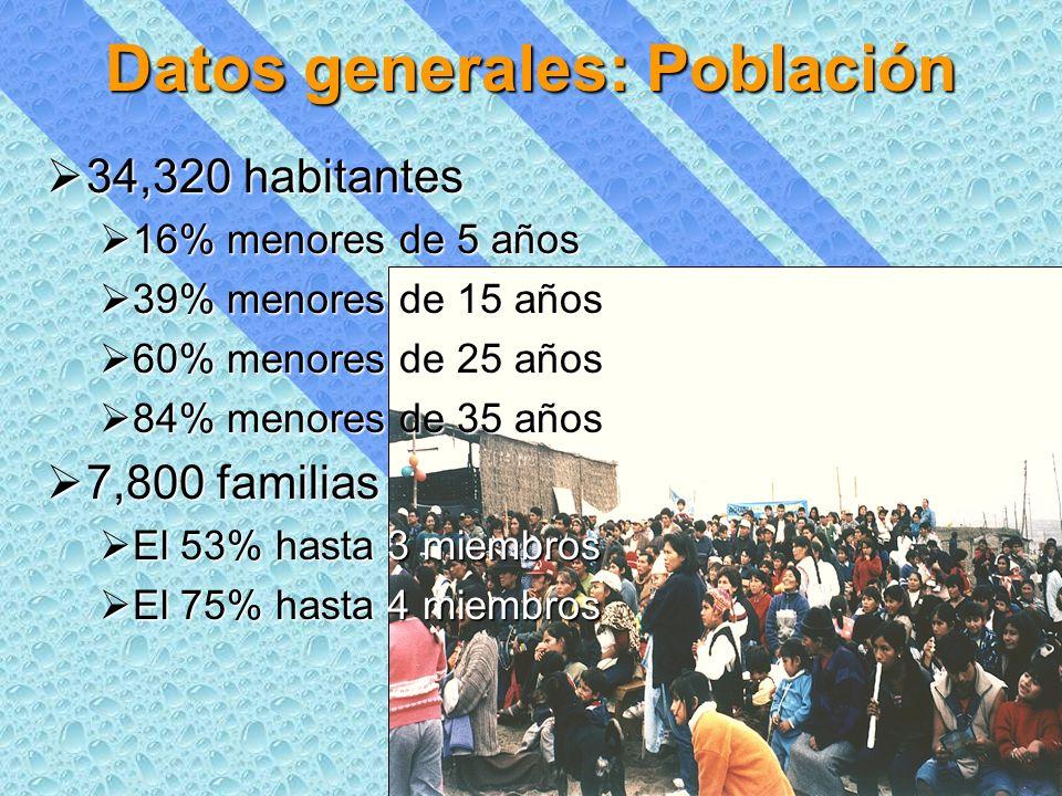 Datos generales: Población 34,320 habitantes 34,320 habitantes 16% menores de 5 años 16% menores de 5 años 39% menores de 15 años 39% menores de 15 años 60% menores de 25 años 60% menores de 25 años 84% menores de 35 años 84% menores de 35 años 7,800 familias 7,800 familias El 53% hasta 3 miembros El 53% hasta 3 miembros El 75% hasta 4 miembros El 75% hasta 4 miembros