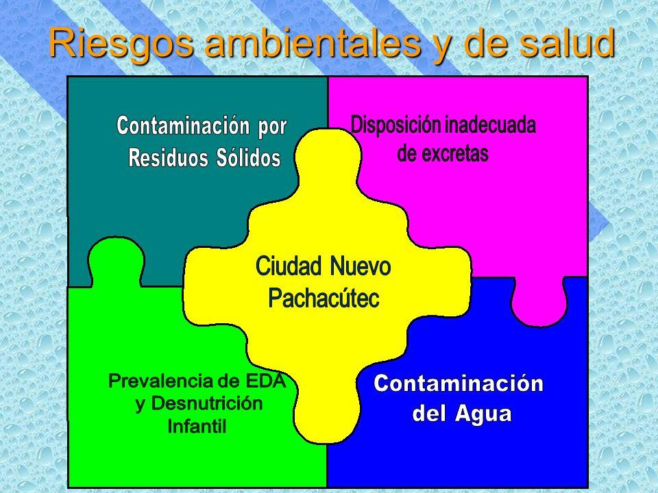Resultados obtenidos en los baños ecológicos (primera fase) 1.Se cuenta con un programa de capacitación y materiales educativos.