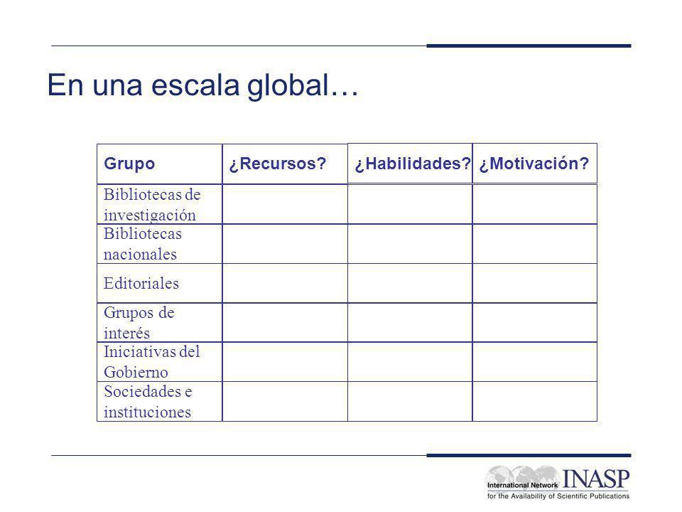 En una escala global… Grupo¿Recursos. ¿Habilidades?¿Motivación.