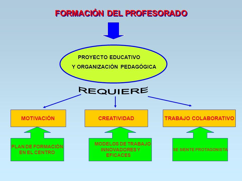 FORMACIÓN DEL PROFESORADO PROYECTO EDUCATIVO Y ORGANIZACIÓN PEDAGÓGICA MOTIVACIÓNCREATIVIDADTRABAJO COLABORATIVO PLAN DE FORMACIÓN EN EL CENTRO SE SIE