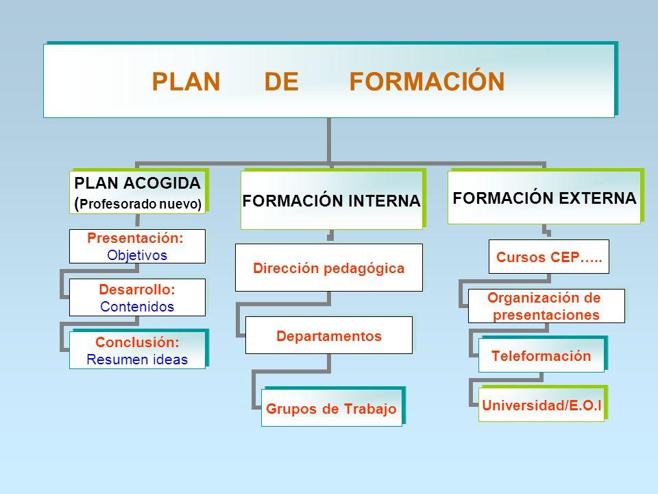 PLAN DE FORMACIÓN PLAN ACOGIDA (Profesorado nuevo) Presentación: Objetivos Desarrollo: Contenidos Conclusión: Resumen ideas FORMACIÓN INTERNA Direcció