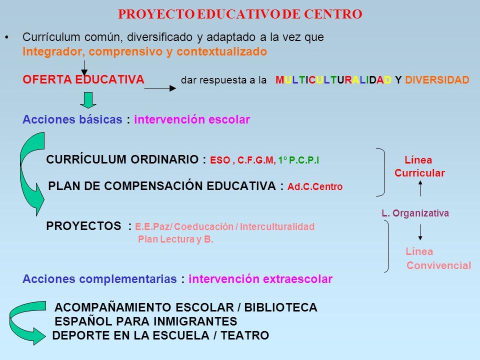 PROYECTO EDUCATIVO DE CENTRO Currículum común, diversificado y adaptado a la vez que Integrador, comprensivo y contextualizado OFERTA EDUCATIVA dar re