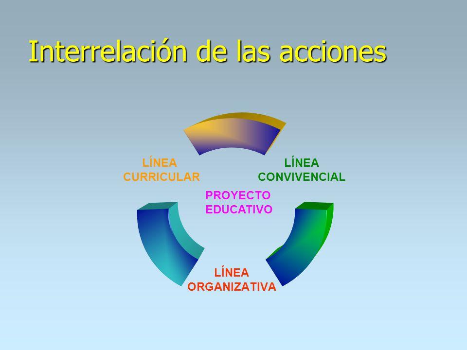 Interrelación de las acciones LÍNEA CONVIVENCIAL LÍNEA ORGANIZATIVA LÍNEA CURRICULAR PROYECTO EDUCATIVO