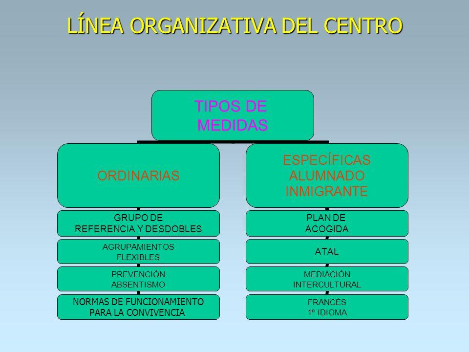 LÍNEA ORGANIZATIVA DEL CENTRO TIPOS DE MEDIDAS ORDINARIAS GRUPO DE REFERENCIA Y DESDOBLES AGRUPAMIENTOS FLEXIBLES PREVENCIÓN ABSENTISMO NORMAS DE FUNC