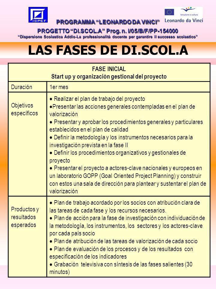 10 LAS FASES DE DI.SCOL.A PROGRAMMA LEONARDO DA VINCI PROGETTO DI.SCOL.A Prog.