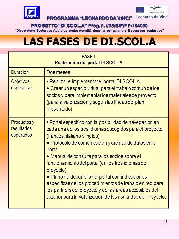 11 LAS FASES DE DI.SCOL.A PROGRAMMA LEONARDO DA VINCI PROGETTO DI.SCOL.A Prog.