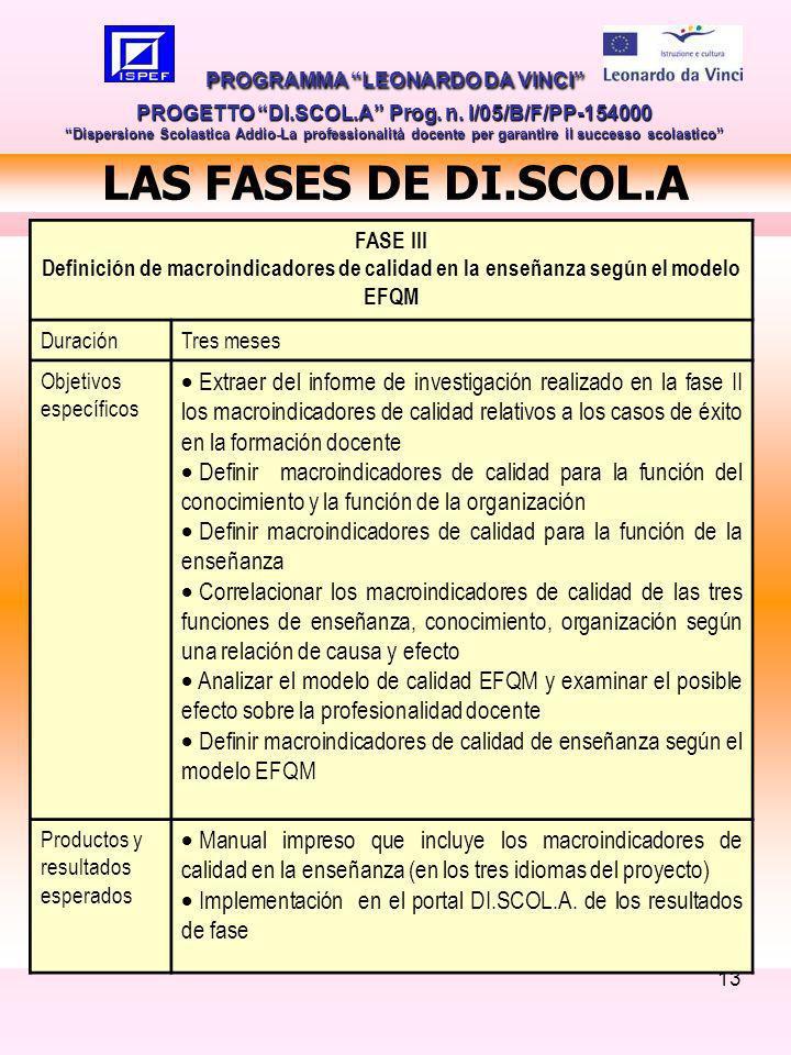 13 LAS FASES DE DI.SCOL.A PROGRAMMA LEONARDO DA VINCI PROGETTO DI.SCOL.A Prog.