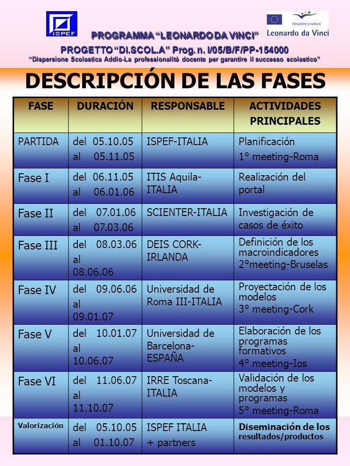 9 DESCRIPCIÓN DE LAS FASES PROGRAMMA LEONARDO DA VINCI PROGETTO DI.SCOL.A Prog.