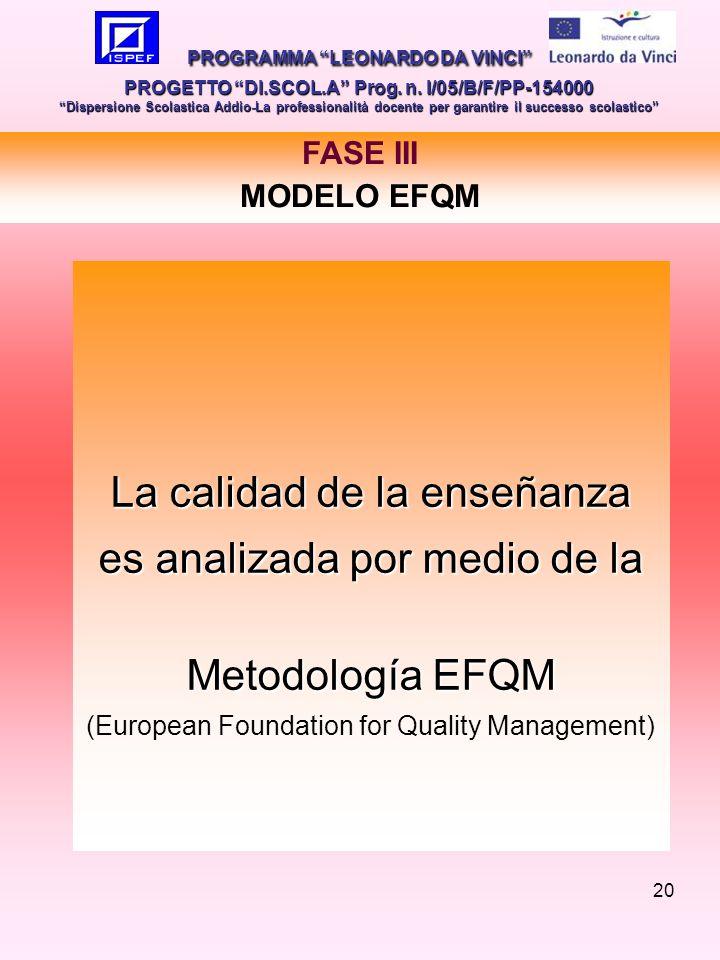 20 La calidad de la enseñanza es analizada por medio de la Metodología EFQM (European Foundation for Quality Management) PROGRAMMA LEONARDO DA VINCI PROGETTO DI.SCOL.A Prog.