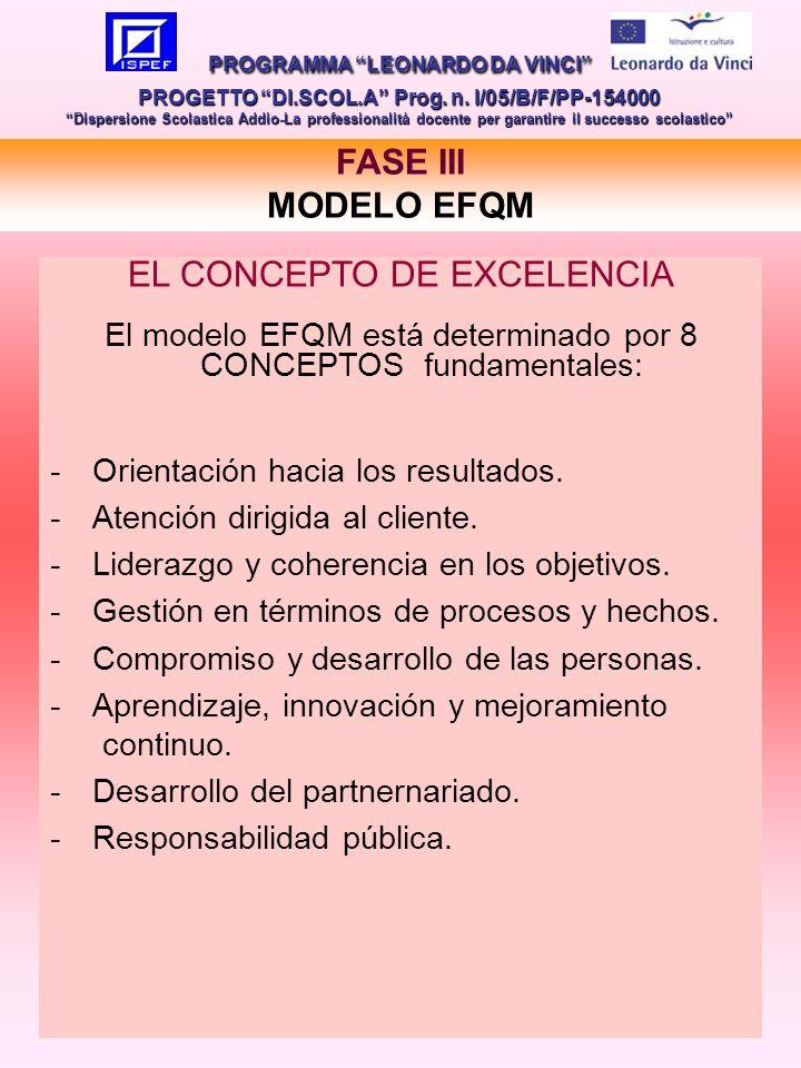 22 FASE III MODELO EFQM PROGRAMMA LEONARDO DA VINCI PROGETTO DI.SCOL.A Prog.
