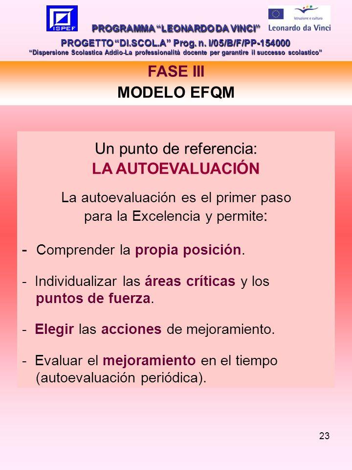 23 FASE III MODELO EFQM PROGRAMMA LEONARDO DA VINCI PROGETTO DI.SCOL.A Prog.