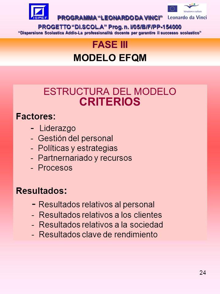 24 FASE III MODELO EFQM PROGRAMMA LEONARDO DA VINCI PROGETTO DI.SCOL.A Prog.