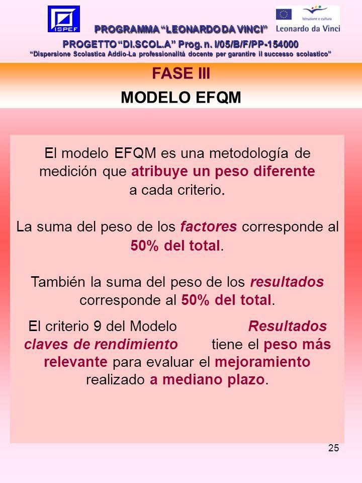 25 FASE III MODELO EFQM PROGRAMMA LEONARDO DA VINCI PROGETTO DI.SCOL.A Prog.