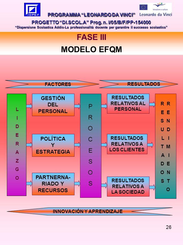 26 FASE III MODELO EFQM PROGRAMMA LEONARDO DA VINCI PROGETTO DI.SCOL.A Prog.