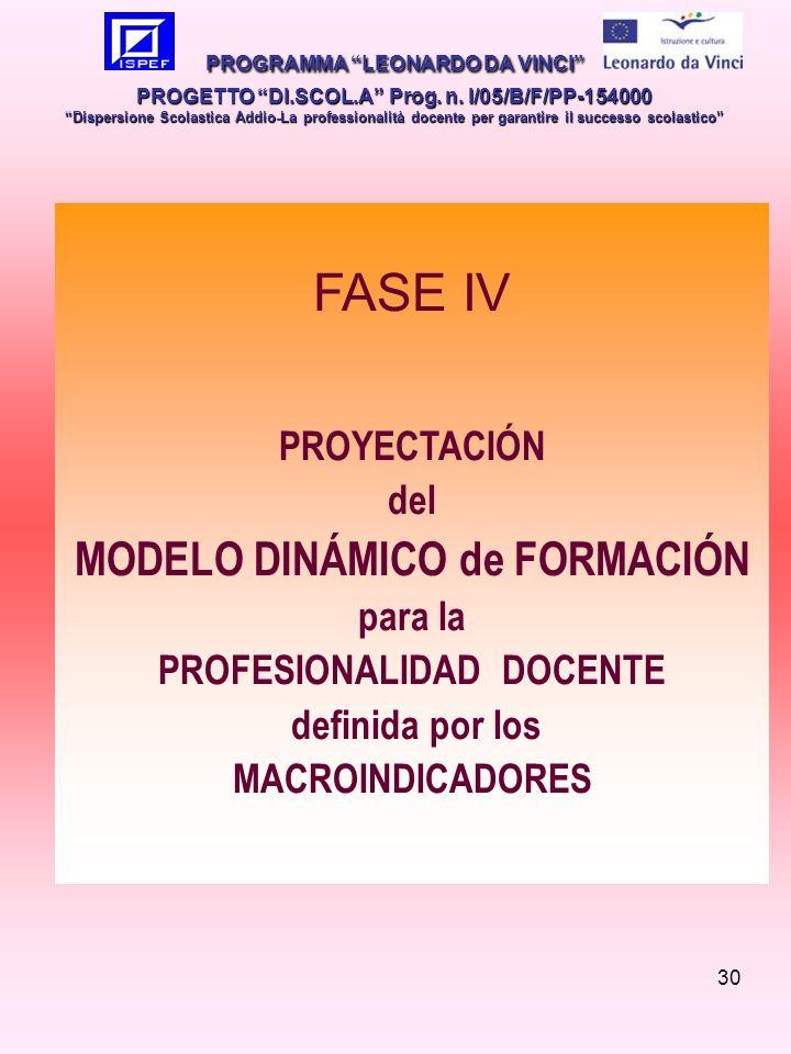 30 FASE IV PROYECTACIÓN del MODELO DINÁMICO de FORMACIÓN para la PROFESIONALIDAD DOCENTE definida por los MACROINDICADORES PROGRAMMA LEONARDO DA VINCI PROGETTO DI.SCOL.A Prog.