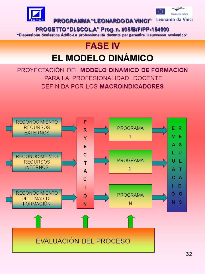 32 PROGRAMMA LEONARDO DA VINCI PROGETTO DI.SCOL.A Prog.
