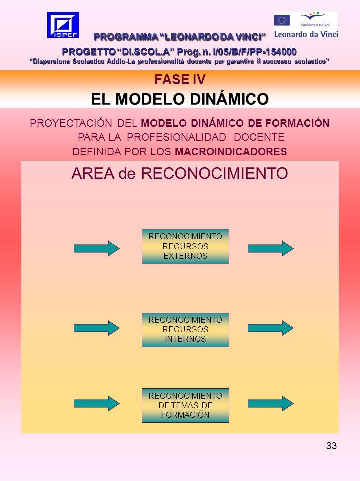 33 PROGRAMMA LEONARDO DA VINCI PROGETTO DI.SCOL.A Prog.