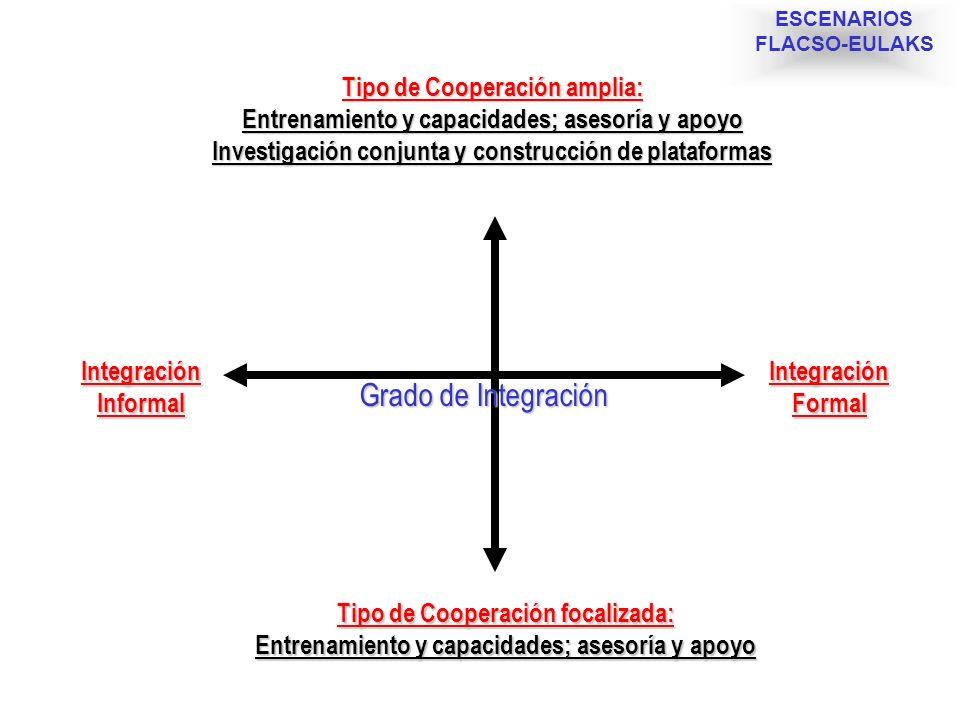 Tipo de Cooperación amplia: Entrenamiento y capacidades; asesoría y apoyo Investigación conjunta y construcción de plataformas Tipo de Cooperación foc