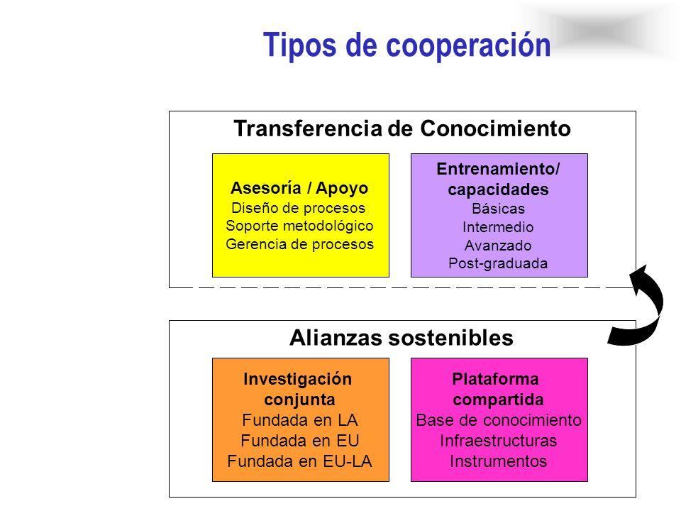 Alianzas sostenibles Transferencia de Conocimiento Tipos de cooperación Investigación conjunta Fundada en LA Fundada en EU Fundada en EU-LA Entrenamie