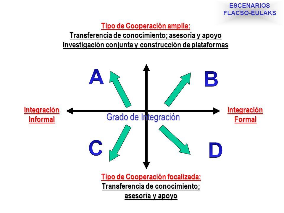 Tipo de Cooperación amplia: Transferencia de conocimiento; asesoría y apoyo Investigación conjunta y construcción de plataformas Tipo de Cooperación f