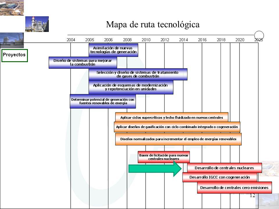 12 Mapa de ruta tecnológica