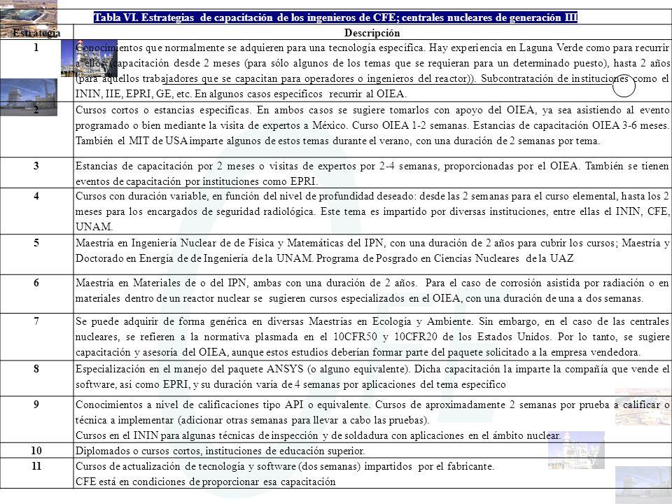 Tabla VI. Estrategias de capacitación de los ingenieros de CFE; centrales nucleares de generación III EstrategiaDescripción 1 Conocimientos que normal