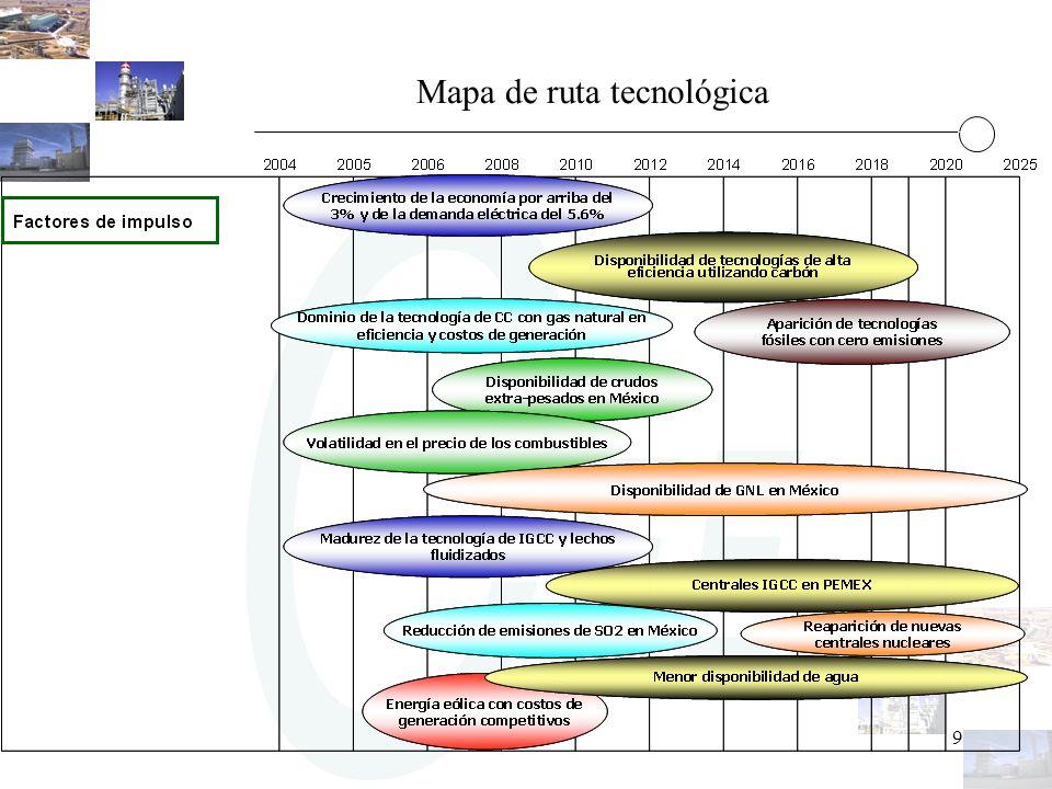 9 Mapa de ruta tecnológica
