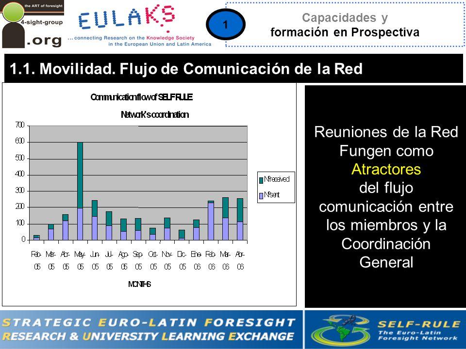 2005-2007 1.1. Movilidad.