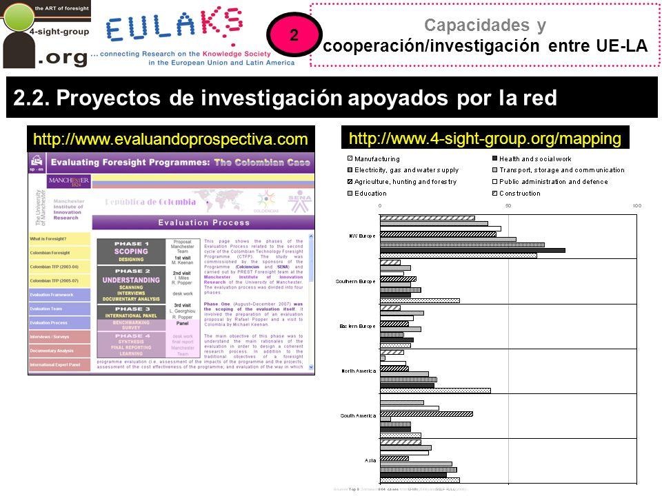 2.2. Proyectos de investigación apoyados por la red http://www.evaluandoprospectiva.com http://www.4-sight-group.org/mapping Capacidades y cooperación