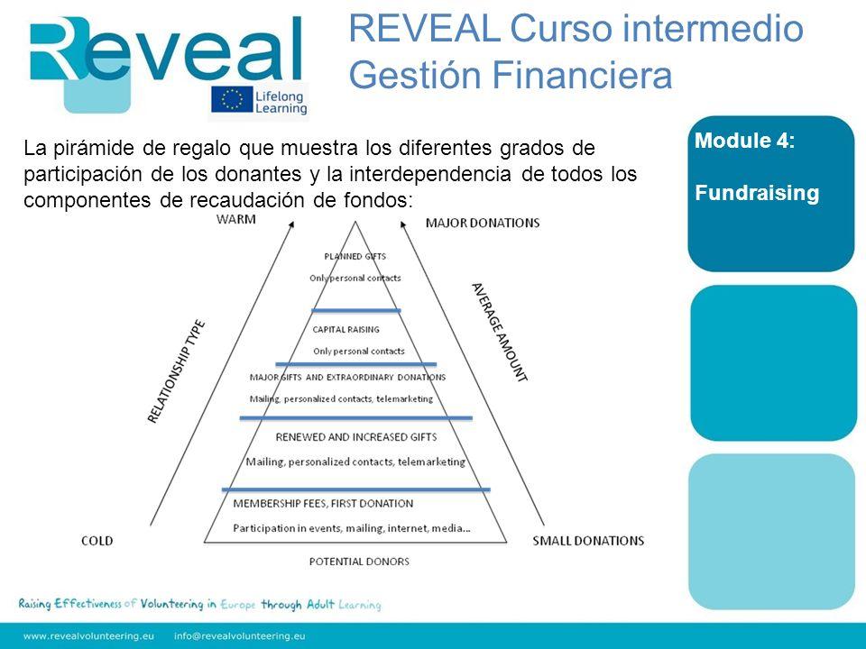 Module 4: Fundraising La pirámide de regalo que muestra los diferentes grados de participación de los donantes y la interdependencia de todos los comp