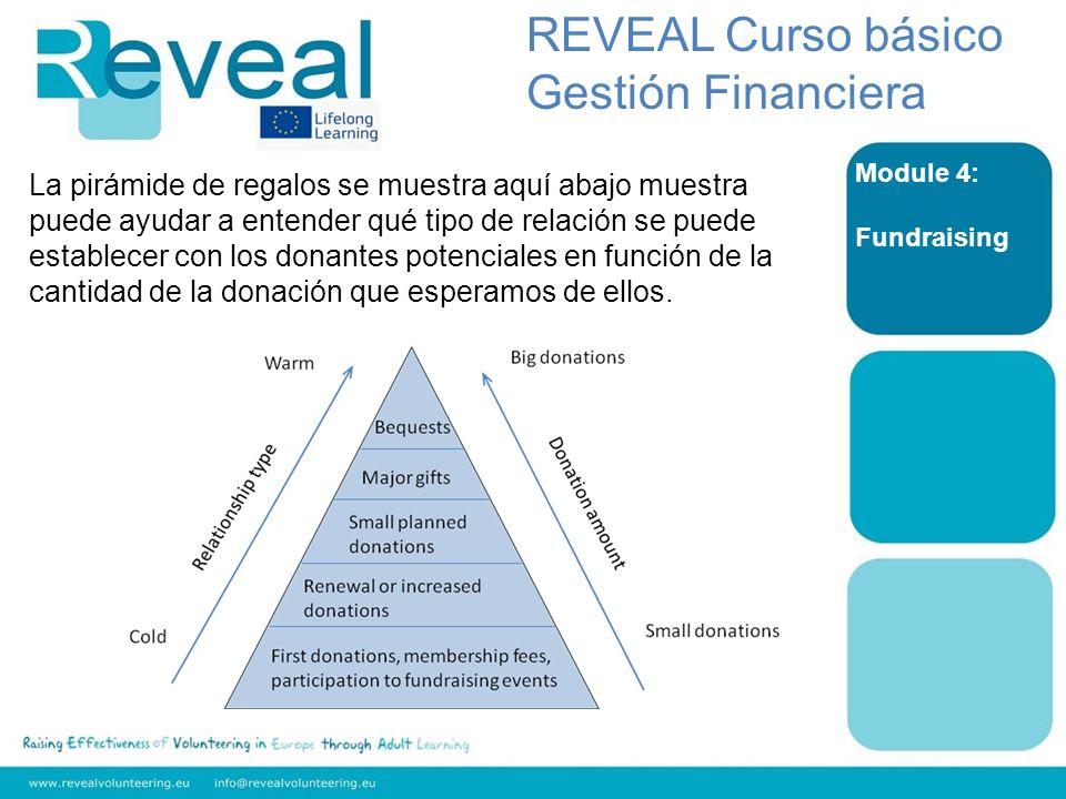 Module 4: Fundraising REVEAL Curso básico Gestión Financiera La pirámide de regalos se muestra aquí abajo muestra puede ayudar a entender qué tipo de