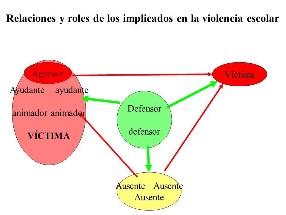 Agresor Víctima Ausente Defensor defensor Ayudante ayudante animador VÍCTIMA Relaciones y roles de los implicados en la violencia escolar