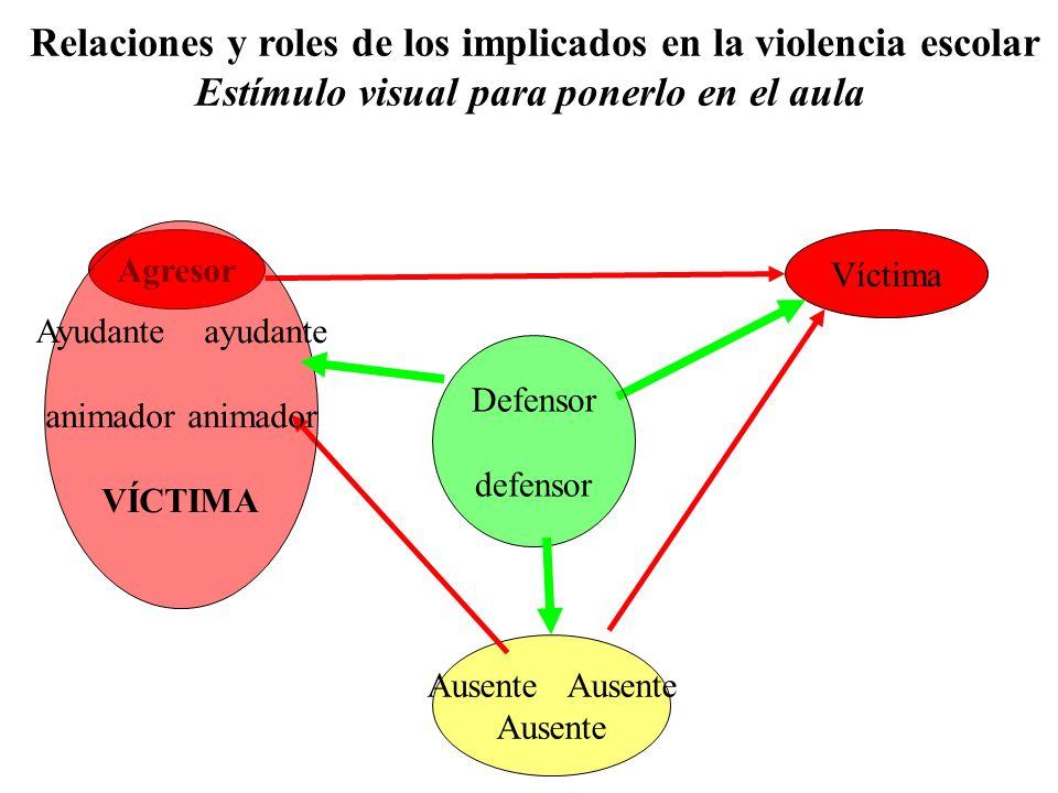 Agresor Víctima Ausente Defensor defensor Ayudante ayudante animador VÍCTIMA Relaciones y roles de los implicados en la violencia escolar Estímulo vis