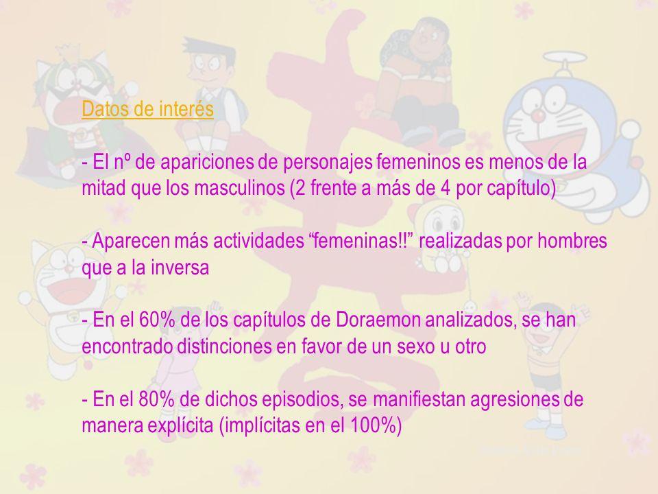 Raquel Ávila Parra Datos de interés - El nº de apariciones de personajes femeninos es menos de la mitad que los masculinos (2 frente a más de 4 por ca