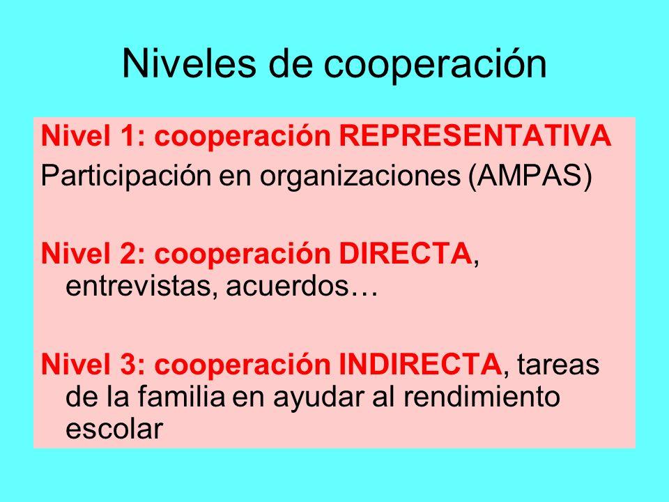Niveles de cooperación Nivel 1: cooperación REPRESENTATIVA Participación en organizaciones (AMPAS) Nivel 2: cooperación DIRECTA, entrevistas, acuerdos