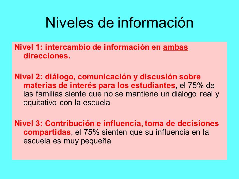 Niveles de información Nivel 1: intercambio de información en ambas direcciones. Nivel 2: diálogo, comunicación y discusión sobre materias de interés