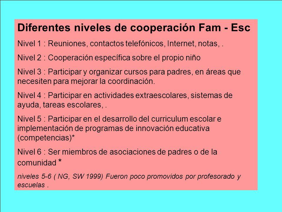 Diferentes niveles de cooperación Fam - Esc Nivel 1 : Reuniones, contactos telefónicos, Internet, notas,. Nivel 2 : Cooperación específica sobre el pr