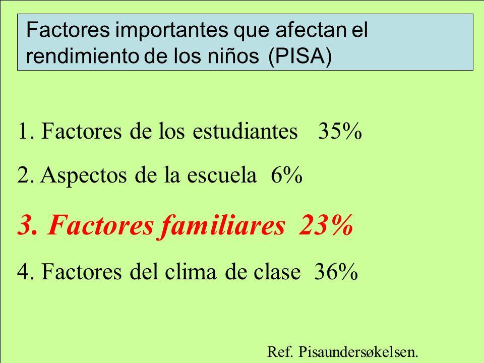 1. Factores de los estudiantes 35% 2. Aspectos de la escuela 6% 3. Factores familiares 23% 4. Factores del clima de clase 36% Ref. Pisaundersøkelsen.