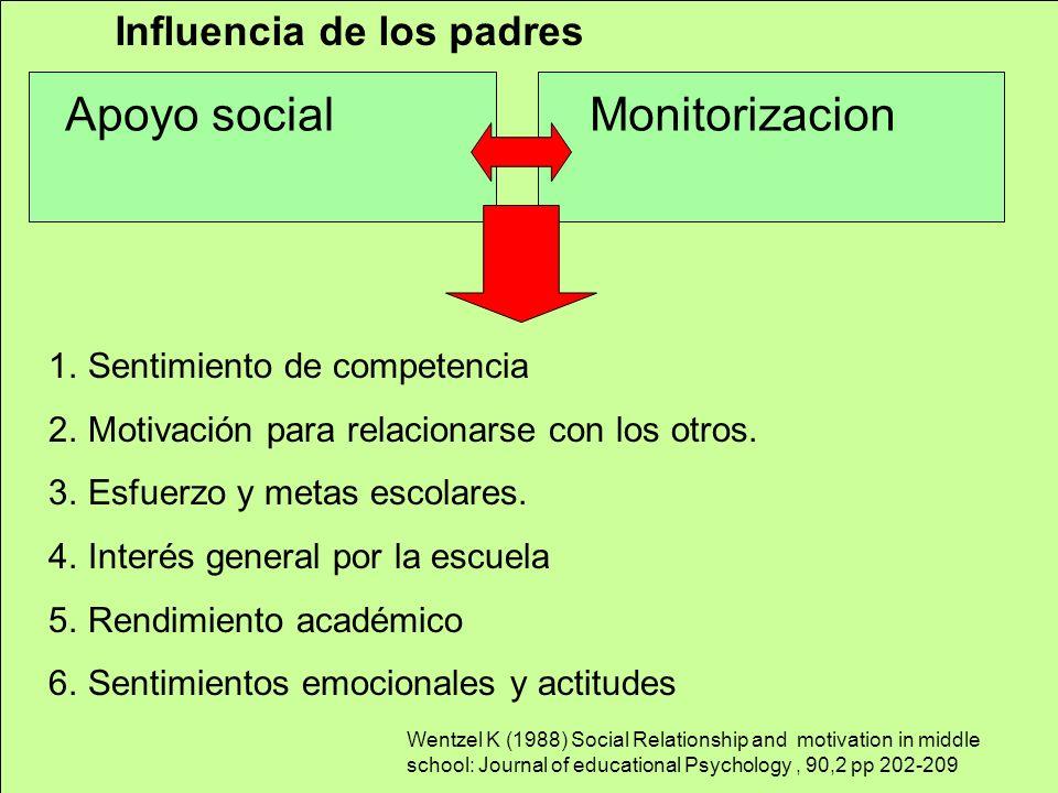 Apoyo socialMonitorizacion Influencia de los padres 1.Sentimiento de competencia 2.Motivación para relacionarse con los otros. 3.Esfuerzo y metas esco