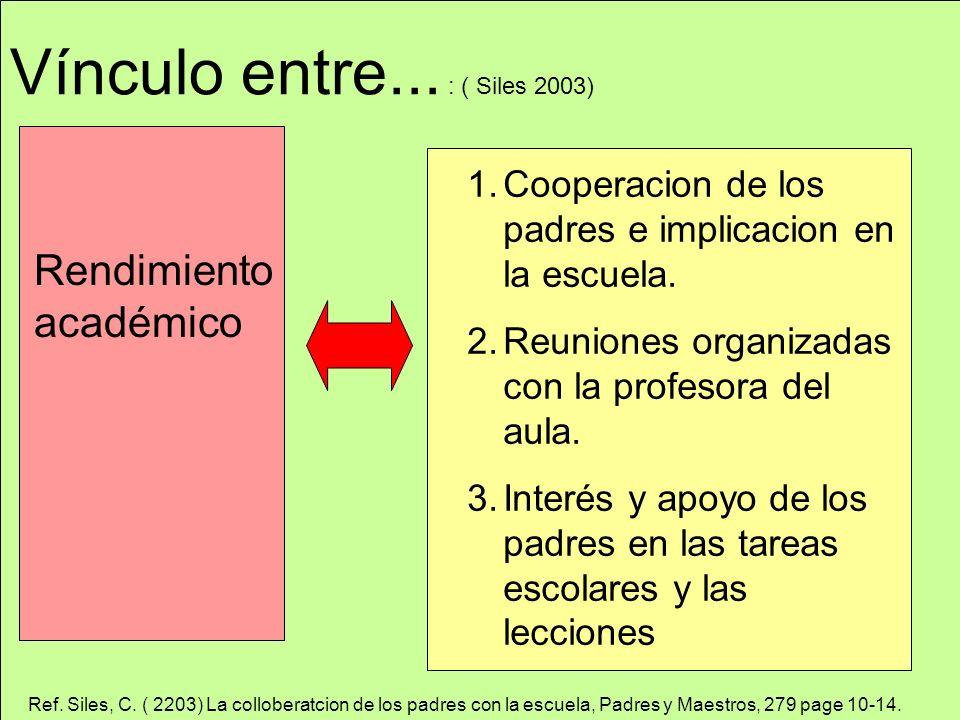 Vínculo entre... : ( Siles 2003) Rendimiento académico 1.Cooperacion de los padres e implicacion en la escuela. 2.Reuniones organizadas con la profeso